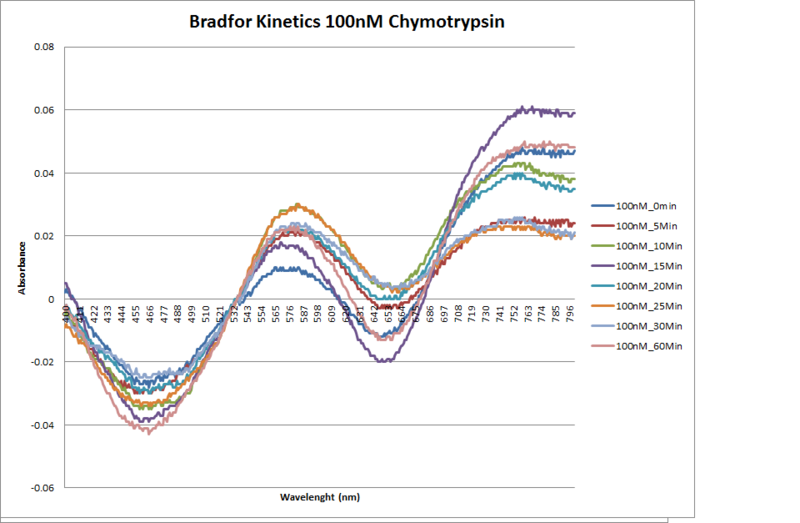 File:100nM.Chymotrypsin.Kinetics.png