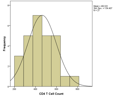 CD4 T cell count histogram.png