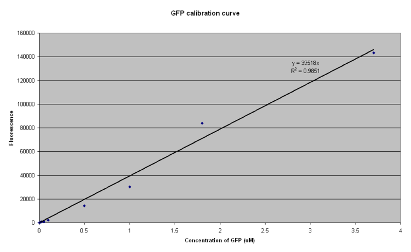File:IC 2007-Calibration-curve.PNG