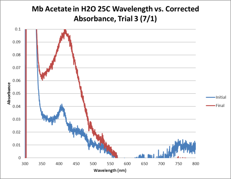 Image:Mb Acetate OPD H2O2 H2O 25C GRAPH Trial3.png