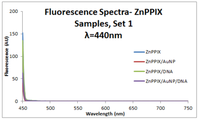 2013 0911 ZnPPIX 440 fluor spectra.PNG