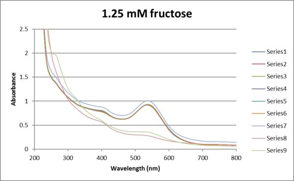 Absorbance vs wavelength Aunp 1.25mM fructose.png