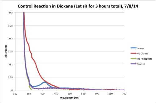 Dioxane Control Reaction Final Chart.png