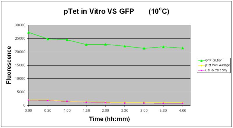 File:IC2007 ExperimentalDesign Phase1 PTet vitro 10degrees.PNG