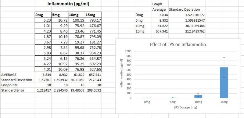 File:LPS Average.jpeg