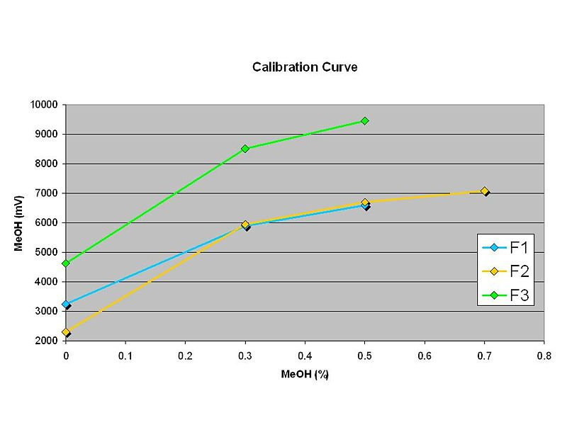 File:MeOH-sensor-calibration.JPG