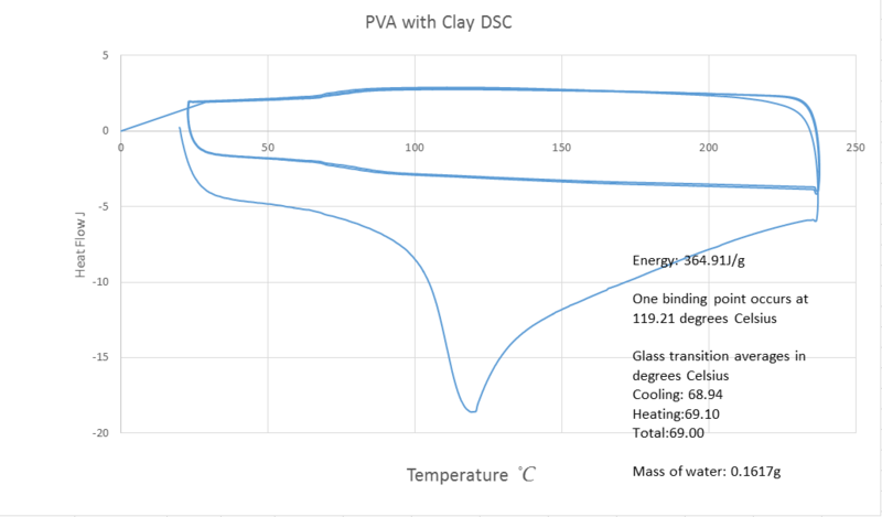 File:Pva with clay dsc.png