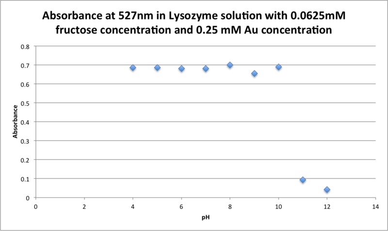 Image:UVvis Fructose 0.0 Absorbance 527.png