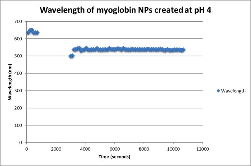 File:Wavelength myoglobin ph 4.png