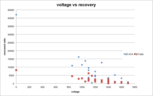 2015-11-03 recovery vs voltage.png