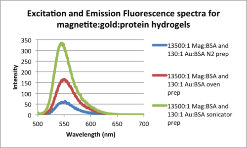 Excitation and Emission Fluorescence spectra for magnetite-gold-protein hydrogels .png