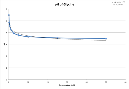 Glycine pH 17 Sept.png