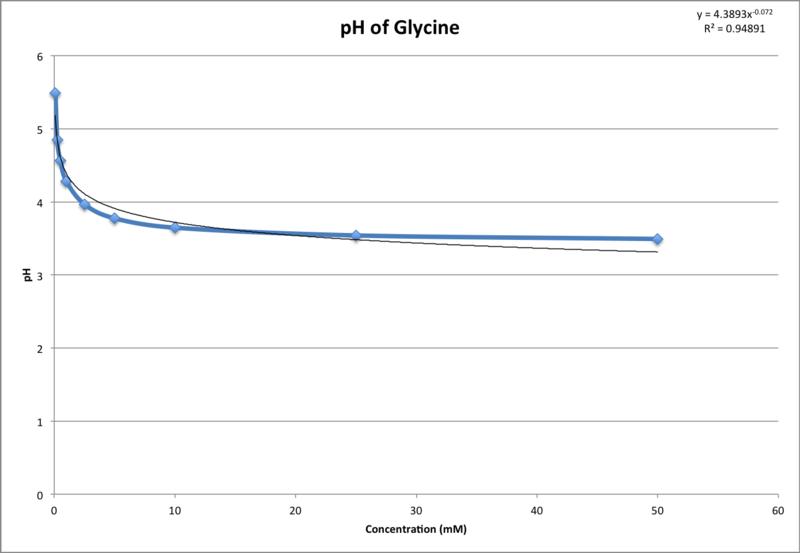 File:Glycine pH 17 Sept.png