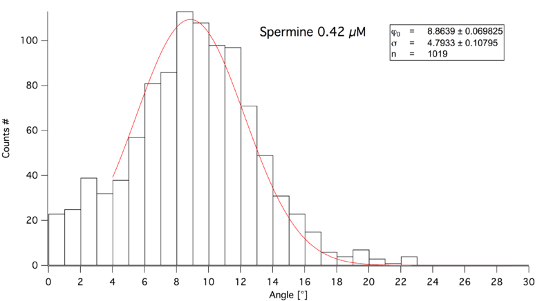 File:Histo Spermin0,42uM.png