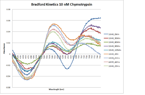 10nM.Chymotrypsin.Kinetics.png