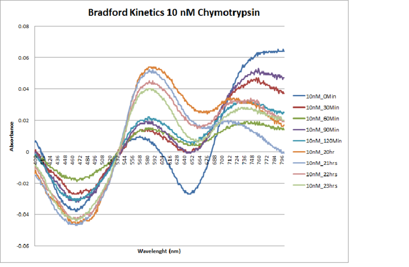 File:10nM.Chymotrypsin.Kinetics.png