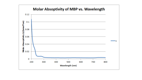 Absorbtivity 091311.png