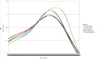 Absorbance Curves Orange