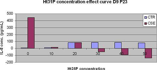 Ht31PtoxicityIL8secretionD9P23250310.JPG