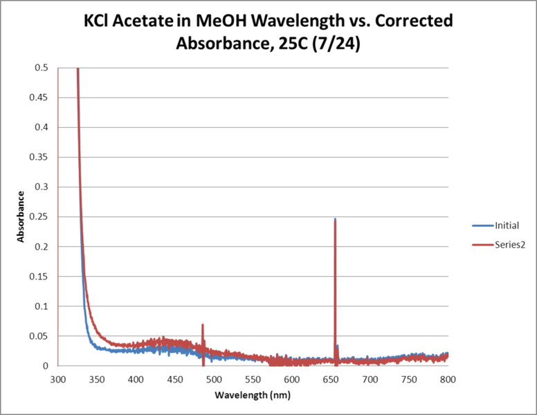 Image:KCl Acetate OPD H2O2 MeOH 25C WORKUP GRAPH.png