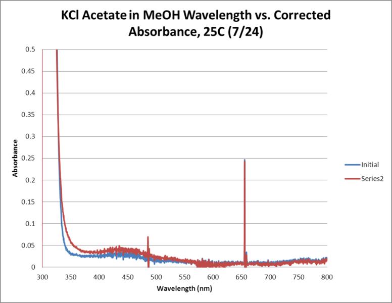 File:KCl Acetate OPD H2O2 MeOH 25C WORKUP GRAPH.png