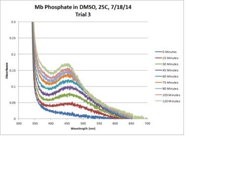 Mb Phosphate OPD H2O2 DMSO 25C Trial3 Chart.png