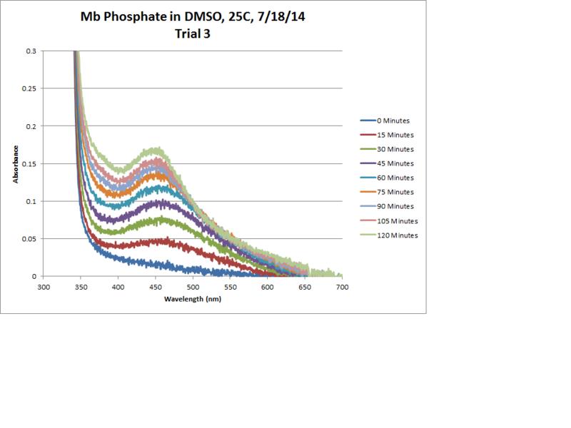 File:Mb Phosphate OPD H2O2 DMSO 25C Trial3 Chart.png