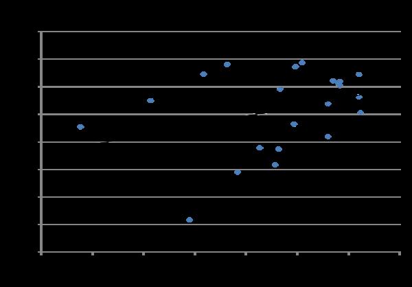 OralvsSensorGraph