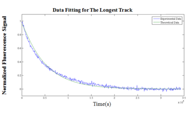 Figure 7(1). SPEX data fitting for random walking on the longest track (SP10).
