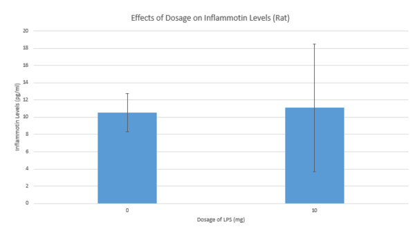 Average Inflammotin Levels in Rats