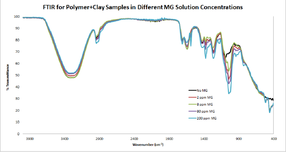 FTIR Polymer With Clay.png
