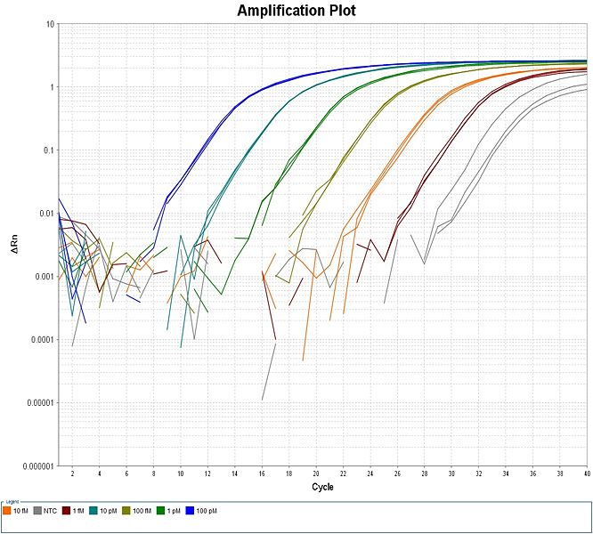 Image:Library qPCR example amp-plot1.jpg