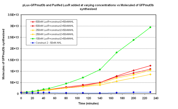 Fig.1.2: Shows varying levels of purified LuxR added to construct pLux-GFPmut3b construct in vitro with 50nM of AHL present