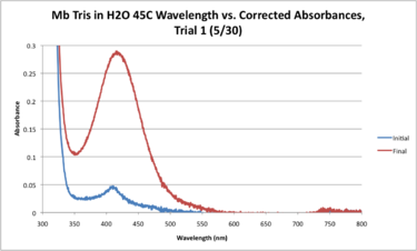 Mb Tris H2O 45C WORKUP GRAPH.png