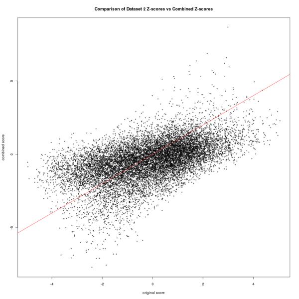 File:Plot z score comparison for h2.png