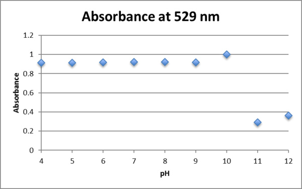 Absorbance at 529nm Aunp 1.25mM fructose.png