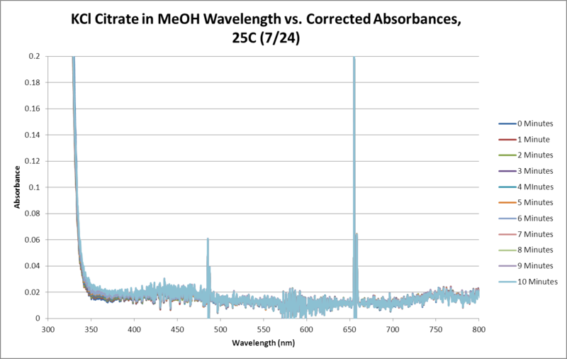 Image:KCl Citrate OPD H2O2 MeOH 25C SEQUENTIAL WORKUP GRAPH.png