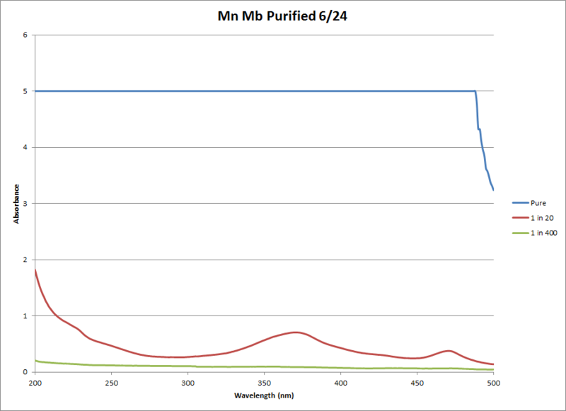 File:Mn Mb Pure Chart 1.png
