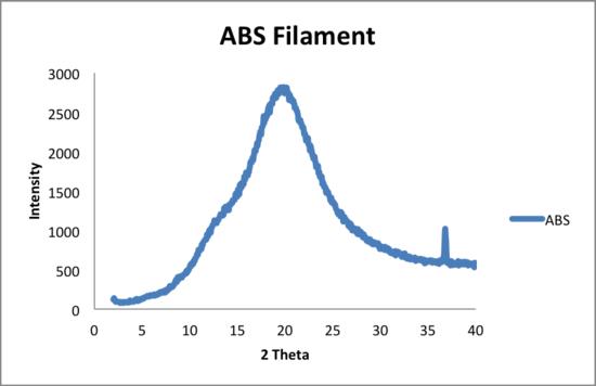 5 20 2014 ABS filameny.png