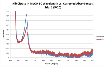 Mb Citrate 5C WORKUP GRAPH CORRECTED.png