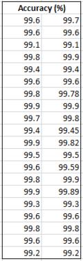 Accuracy data
