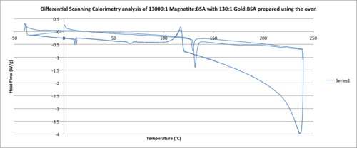Differential Scanning Calorimetry analysis of 13000-1 Magnetite-BSA with 130-1 Gold-BSA prepared using the oven .png