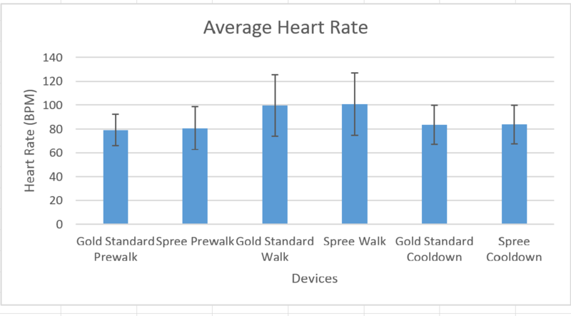 File:HeartRate lab3 Group11.png