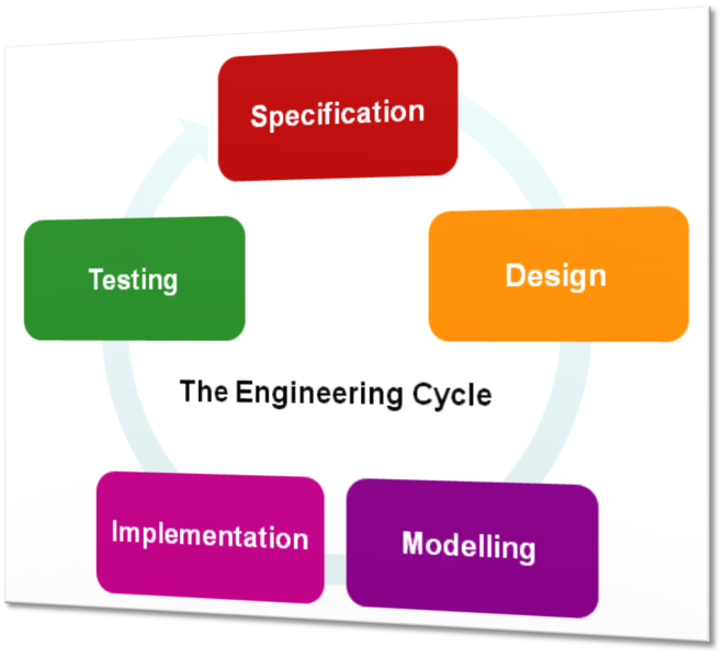 File:Imperial 2008 Engineering Cycle.png