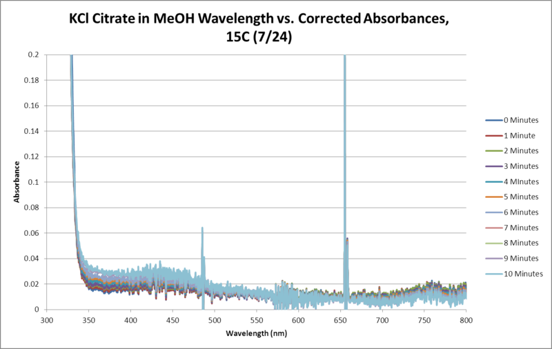 Image:KCl Citrate OPD H2O2 MeOH 15C SEQUENTIAL WORKUP GRAPH.png