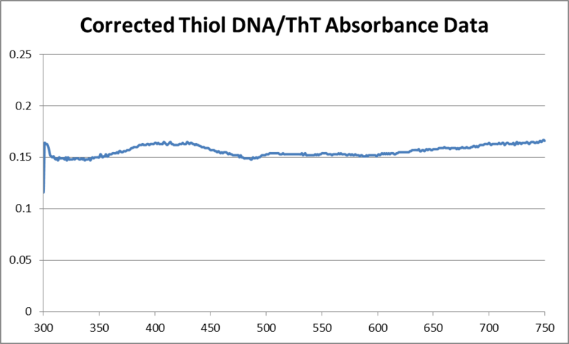 Image:05292013 corrected thiol DNA and ThT absorbance.png