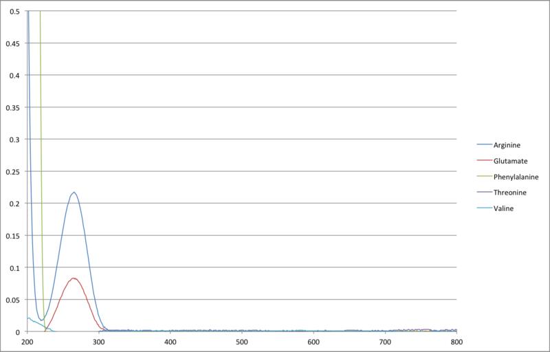 File:AA UVVIS Chart 9 3 MG PR.png