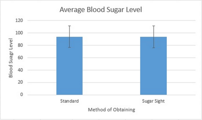 Image:Average Blood Sugar Level Group 27.png