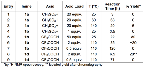 Table 2: Results of the Brønsted acid...