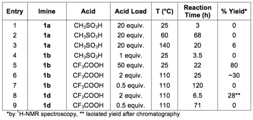 Table 2: Results of the Brønsted acid-mediated Pictet-Spengler cyclisations.